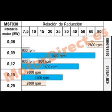 Relaciones de reducción MSF030
