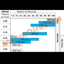 Relaciones de reducción MSF040