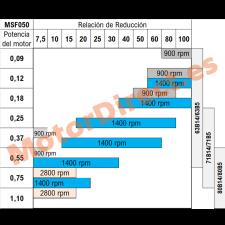 Relacion de reduccion MSF050