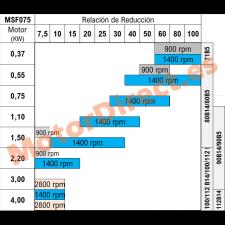 Relacion de reduccion MSF075