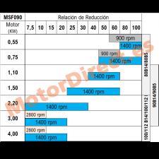 Relaciones de reducción MSF090